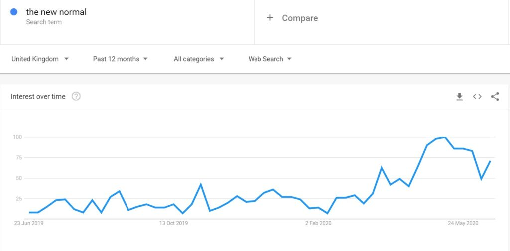 the new normal google trends